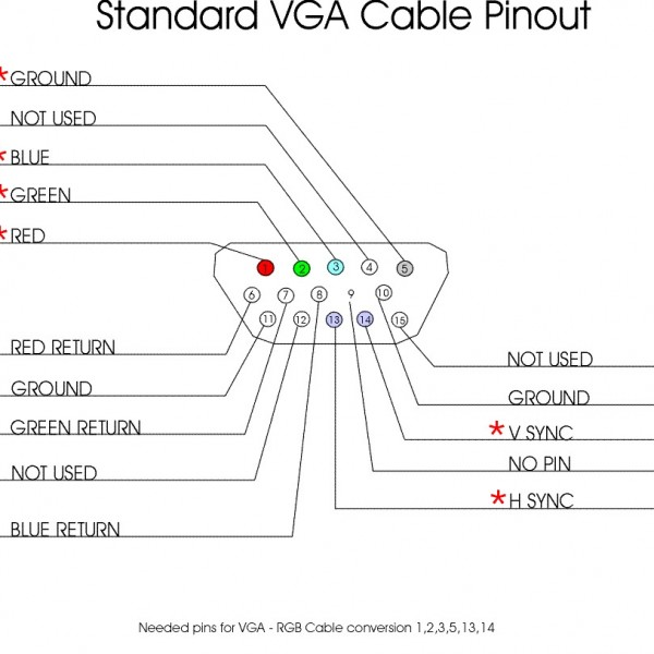 choosing the right video cable - vga - triplewide media, Wiring diagram